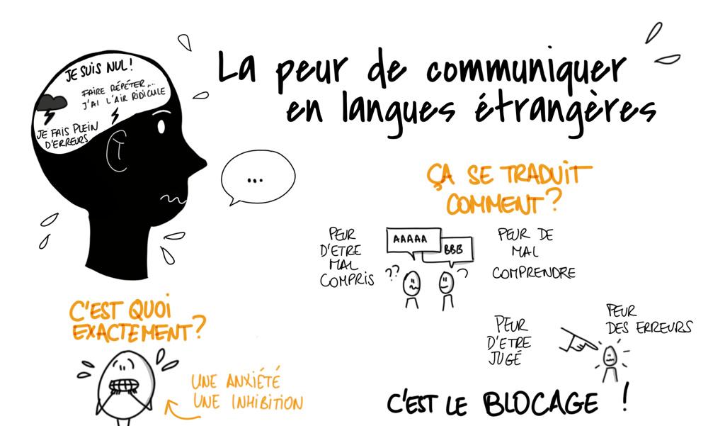 La peur de communiquer en langues étrangères [Infographie]