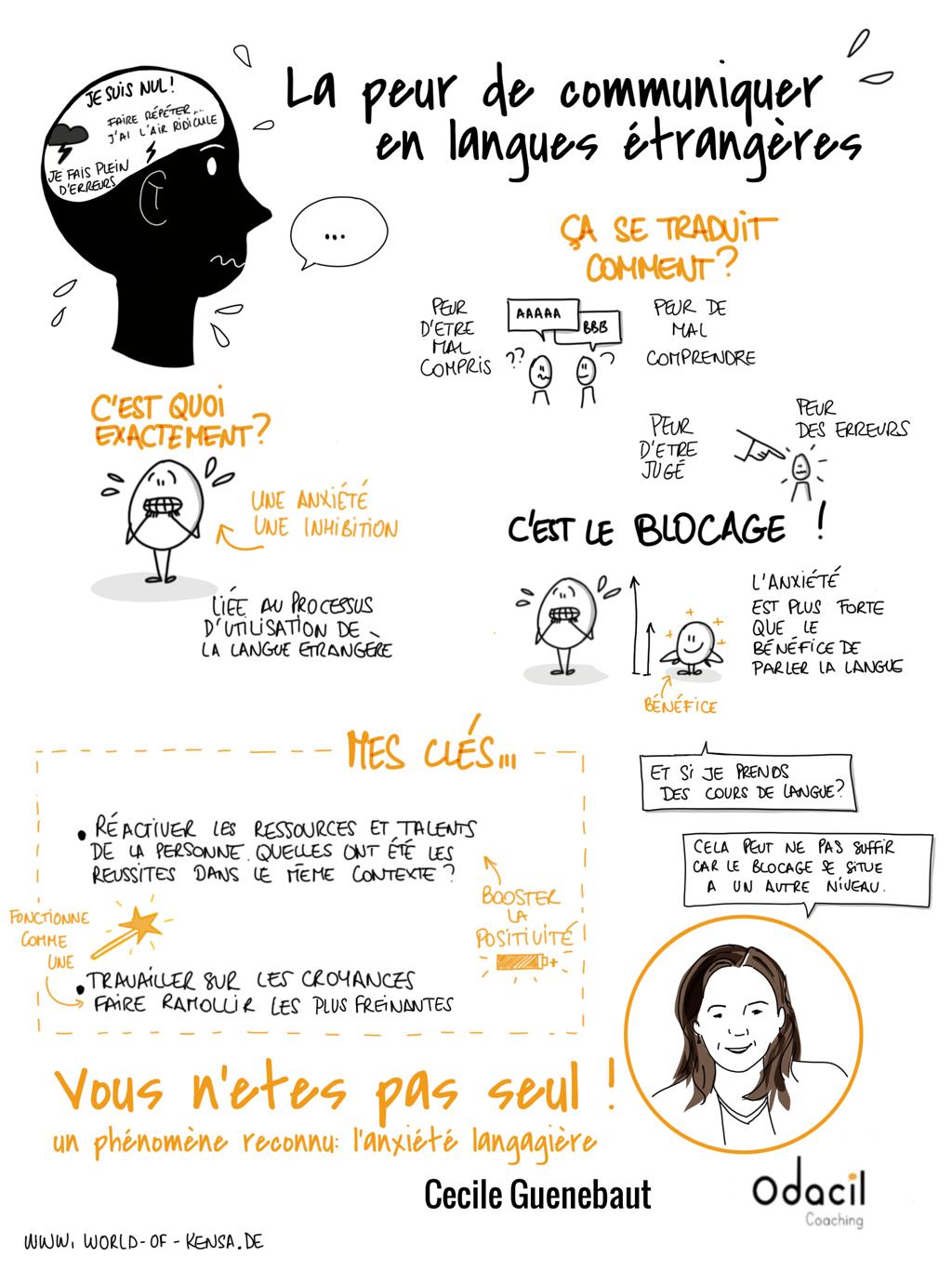 la peur de communiquer en langues étrangères